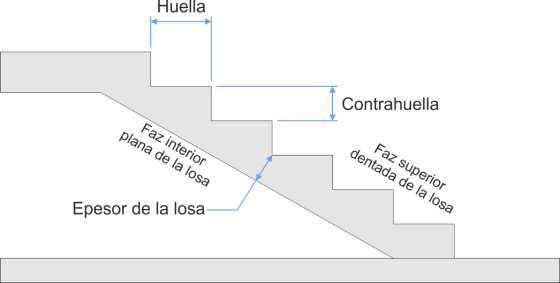 Volumen de hormig n de una escalera for Huella y contrahuella medidas